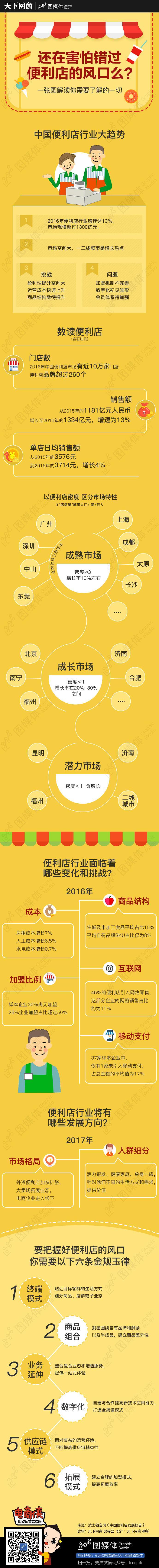 中国便利店行业大趋势——信息图